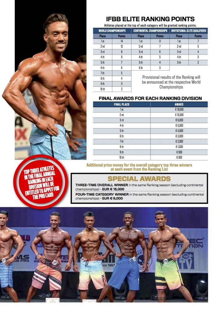 IFBB PRESENTS IFBB ELITE WORLD RANKING