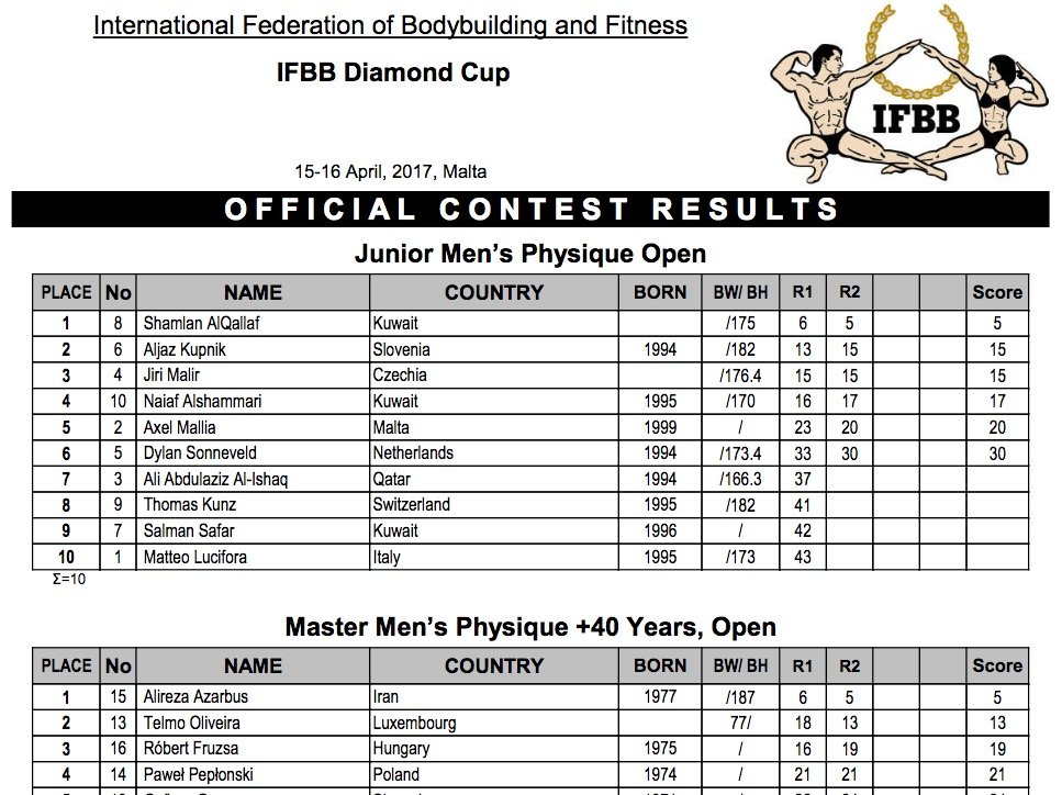 2017 IFBB Diamond Cup Malta - Official Results