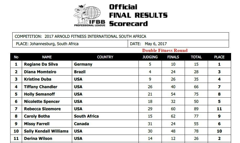 Johnnie Jackson wins - 2017 Arnold Classic South Africa