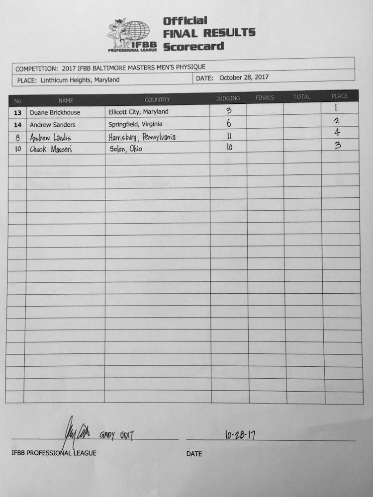 2017 Baltimore Masters Scorecards