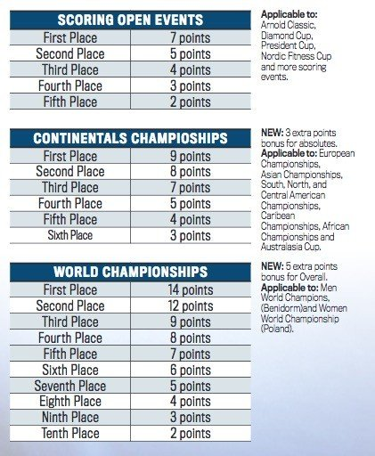 2018 IFBB World Ranking Elite system