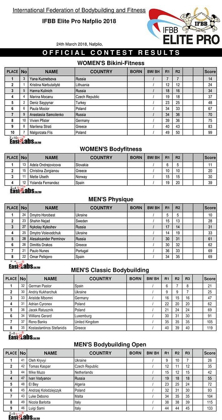 2018 IFBB Elite Pro Nafplio