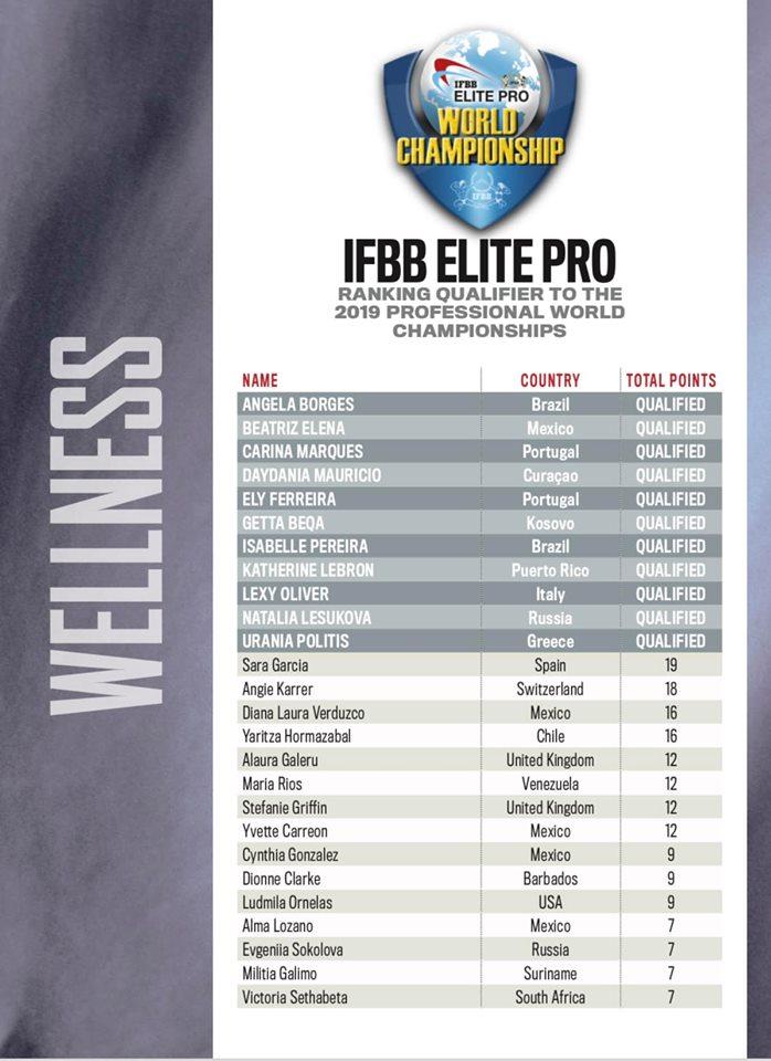 World Championships Rankings
