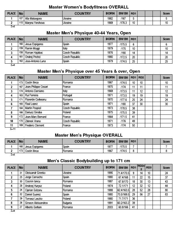 RESULTS IFBB European 2