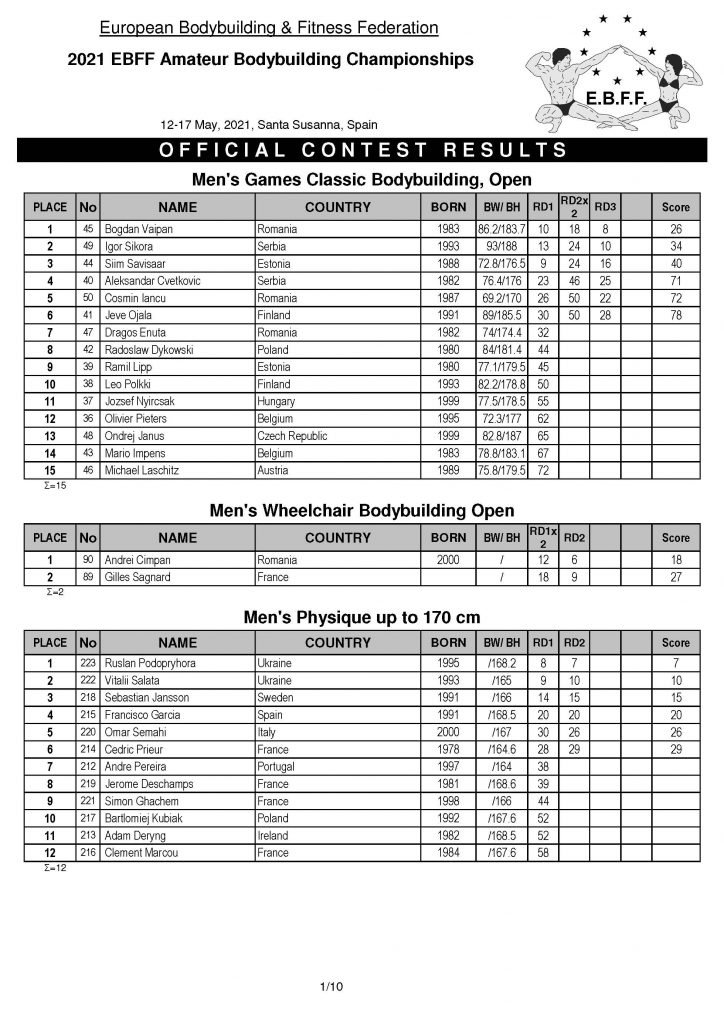 Full Results IFBB European